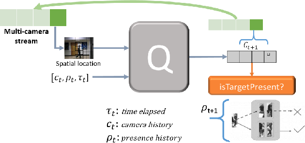 Figure 3 for A Reinforcement Learning Approach to Target Tracking in a Camera Network
