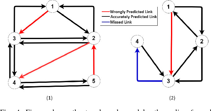 Figure 4 for A Reinforcement Learning Approach to Target Tracking in a Camera Network