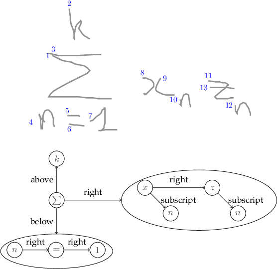 Figure 1 for A General Framework for the Recognition of Online Handwritten Graphics