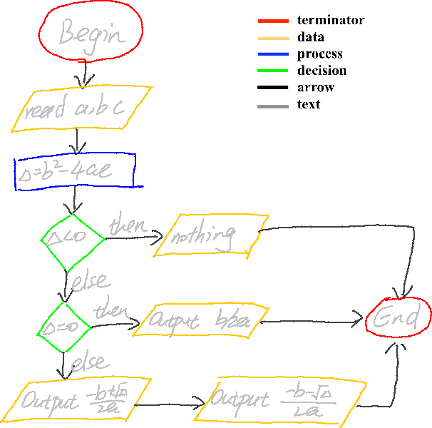Figure 3 for A General Framework for the Recognition of Online Handwritten Graphics