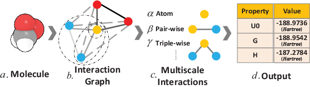 Figure 1 for Molecular Property Prediction: A Multilevel Quantum Interactions Modeling Perspective