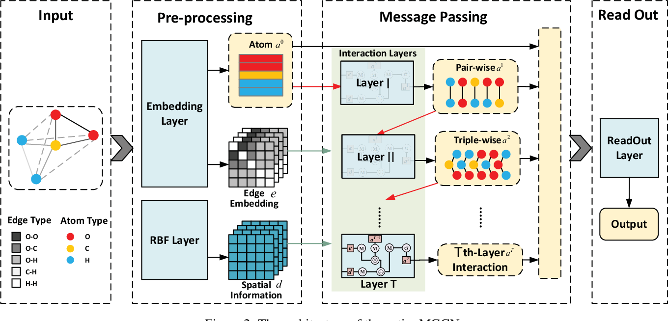 Figure 3 for Molecular Property Prediction: A Multilevel Quantum Interactions Modeling Perspective
