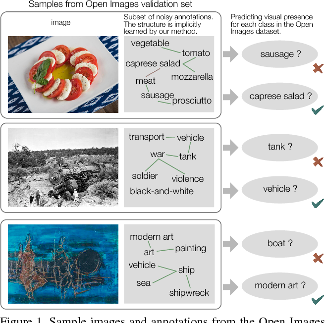 Figure 1 for Learning From Noisy Large-Scale Datasets With Minimal Supervision