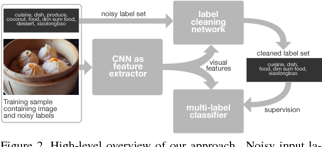 Figure 3 for Learning From Noisy Large-Scale Datasets With Minimal Supervision