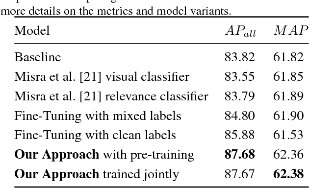 Figure 4 for Learning From Noisy Large-Scale Datasets With Minimal Supervision