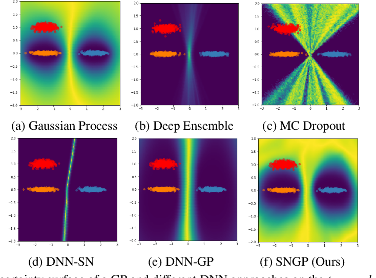 Figure 3 for Simple and Principled Uncertainty Estimation with Deterministic Deep Learning via Distance Awareness