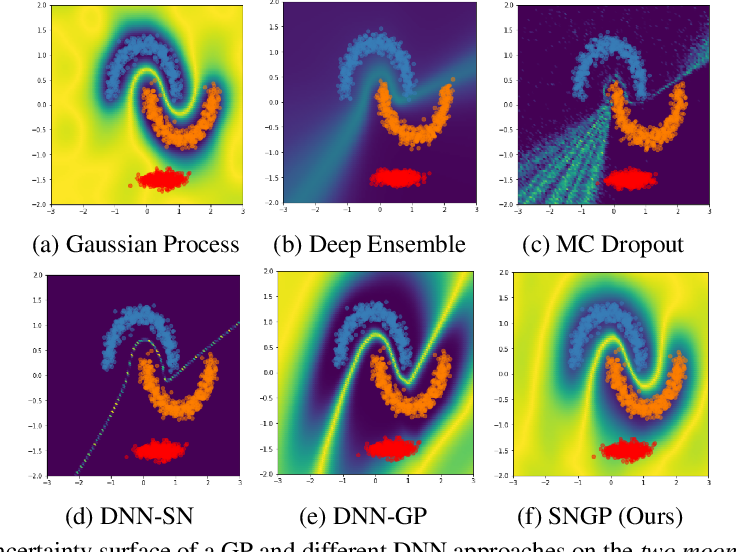 Figure 4 for Simple and Principled Uncertainty Estimation with Deterministic Deep Learning via Distance Awareness