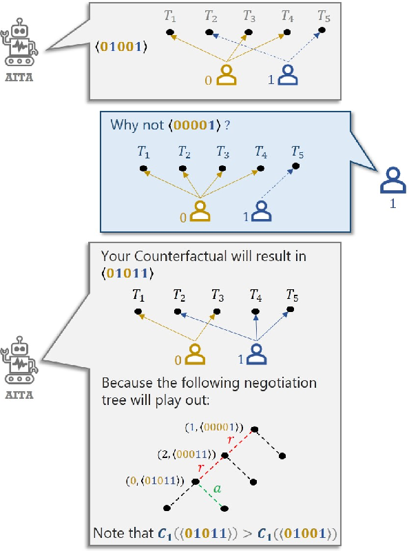 Figure 1 for `Why not give this work to them?' Explaining AI-Moderated Task-Allocation Outcomes using Negotiation Trees
