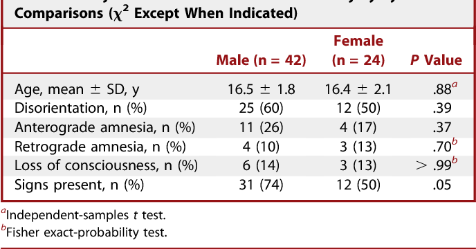 TABLE 1. Subject Characteristics at the Time of Injury by Sex With Comparisons (x2 Except When Indicated)