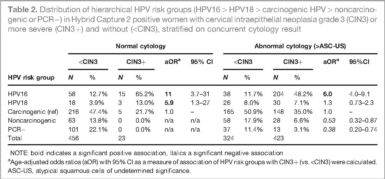 PDF] Human papillomavirus (HPV) genotypes in women with