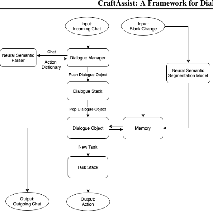 Figure 3 for CraftAssist: A Framework for Dialogue-enabled Interactive Agents