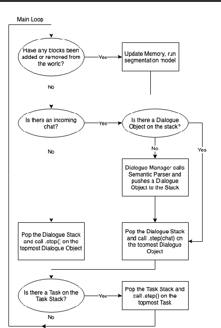 Figure 4 for CraftAssist: A Framework for Dialogue-enabled Interactive Agents