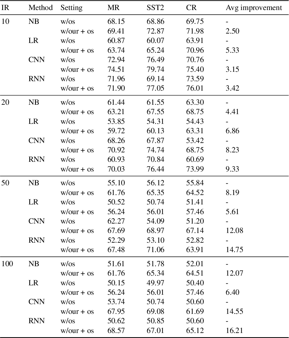Figure 4 for Imbalanced Sentiment Classification Enhanced with Discourse Marker