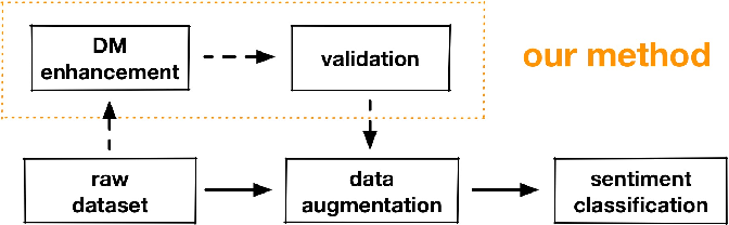 Figure 1 for Imbalanced Sentiment Classification Enhanced with Discourse Marker