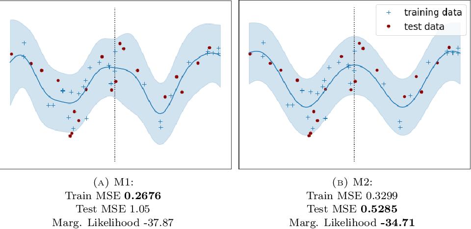 Figure 1 for Last Layer Marginal Likelihood for Invariance Learning