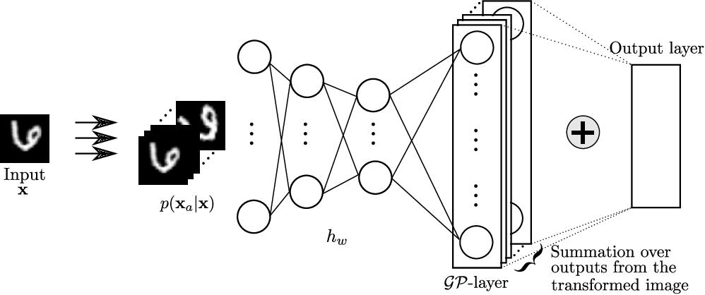 Figure 2 for Last Layer Marginal Likelihood for Invariance Learning