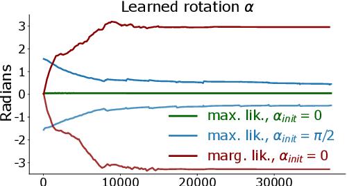 Figure 4 for Last Layer Marginal Likelihood for Invariance Learning