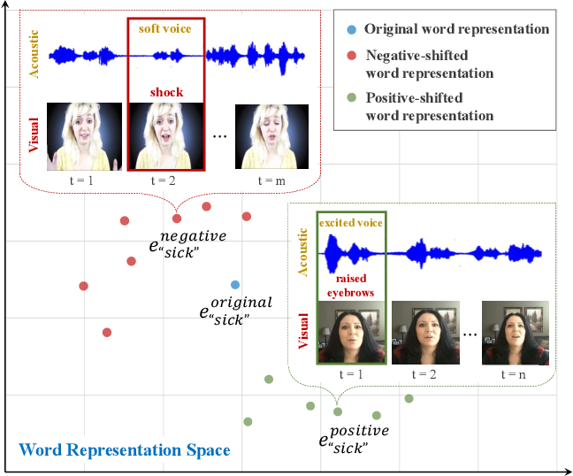 Figure 1 for Words Can Shift: Dynamically Adjusting Word Representations Using Nonverbal Behaviors
