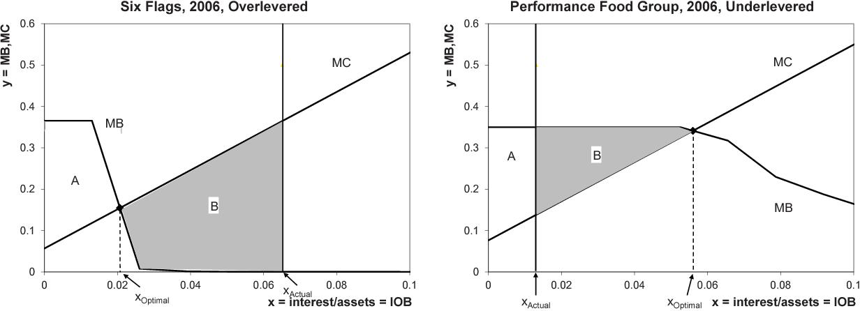 An Empirical Model Of Optimal Capital Structure Semantic Scholar