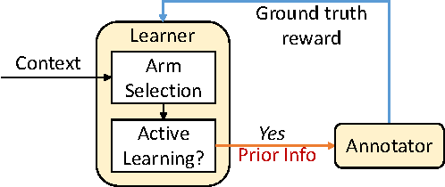 Figure 1 for A Contextual Bandit Approach for Stream-Based Active Learning