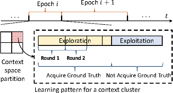 Figure 2 for A Contextual Bandit Approach for Stream-Based Active Learning