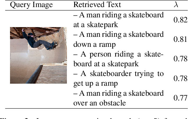 Figure 3 for Do Cross Modal Systems Leverage Semantic Relationships?