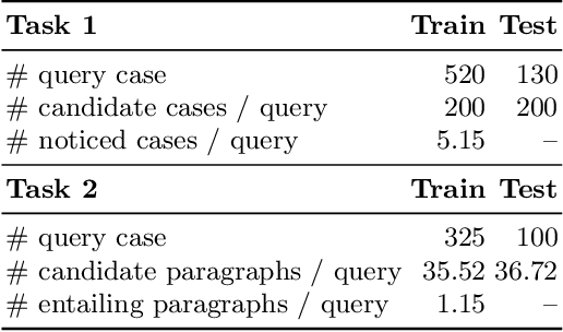 Figure 1 for THUIR@COLIEE-2020: Leveraging Semantic Understanding and Exact Matching for Legal Case Retrieval and Entailment