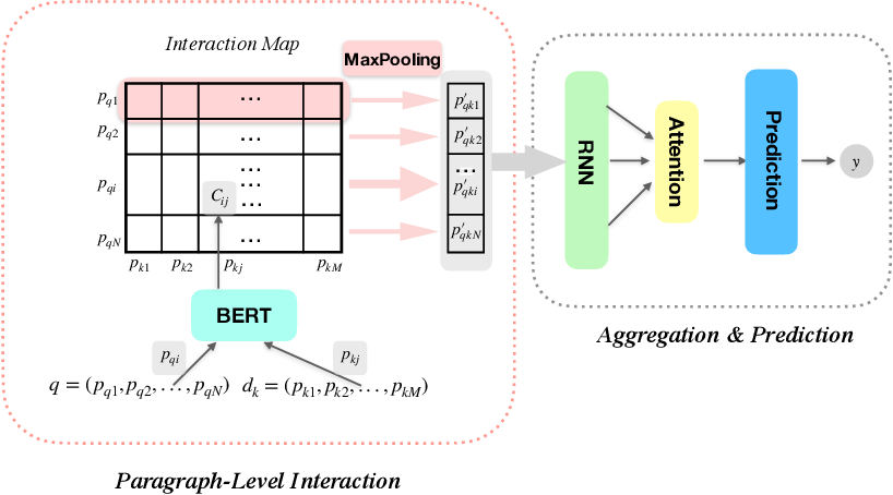 Figure 2 for THUIR@COLIEE-2020: Leveraging Semantic Understanding and Exact Matching for Legal Case Retrieval and Entailment