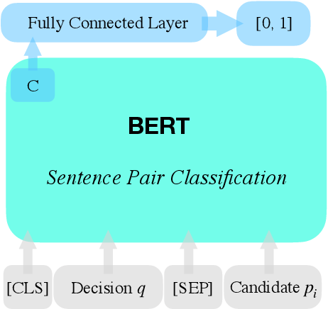 Figure 4 for THUIR@COLIEE-2020: Leveraging Semantic Understanding and Exact Matching for Legal Case Retrieval and Entailment
