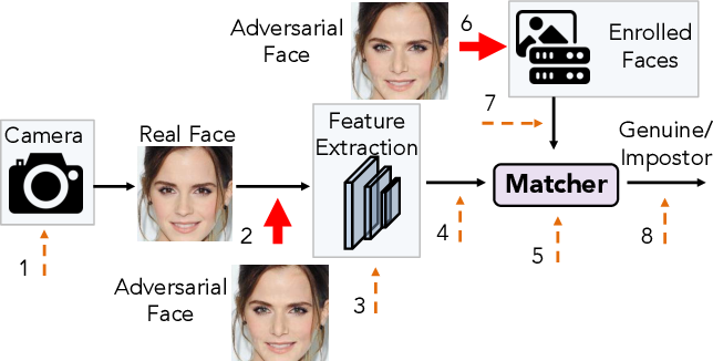 Figure 3 for AdvFaces: Adversarial Face Synthesis