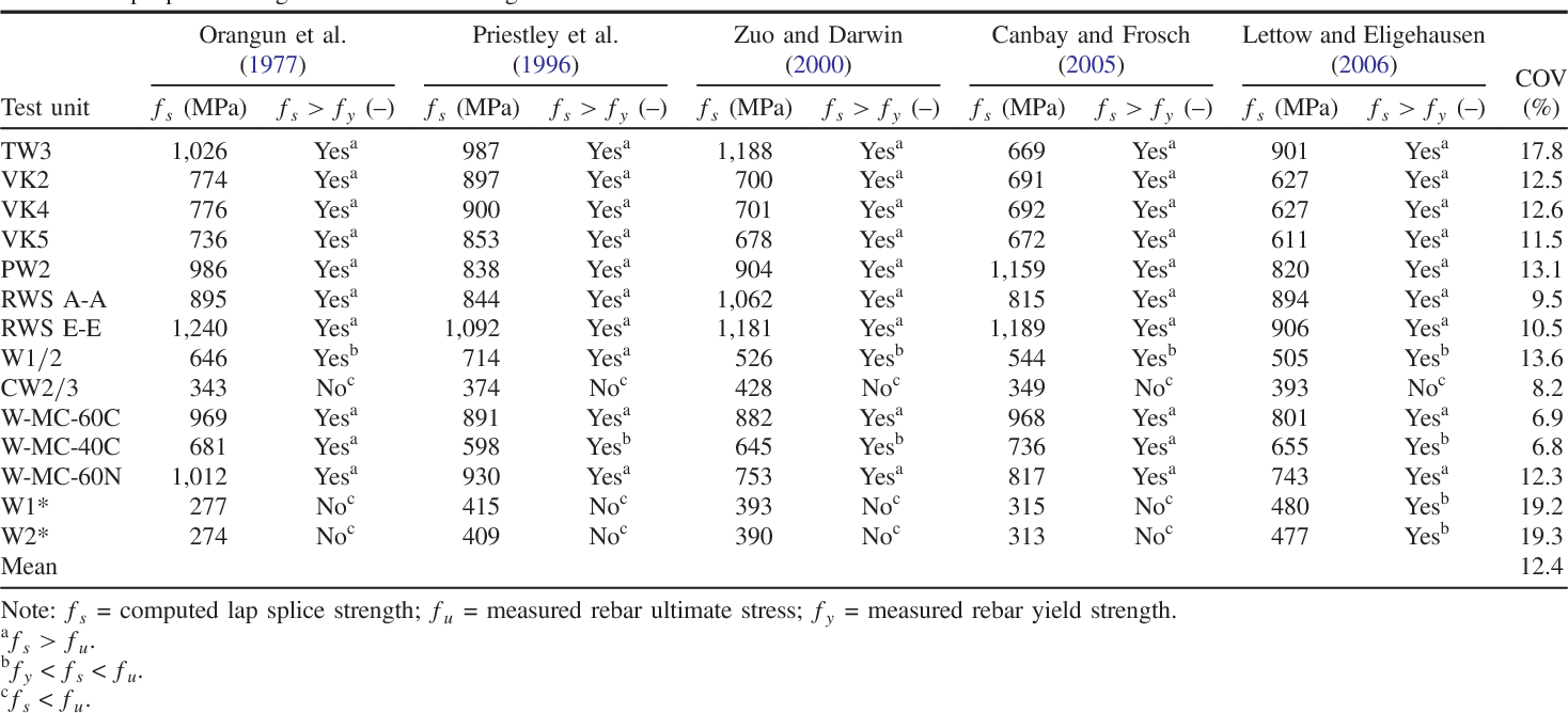 Table 1 from Influence of Lap Splices on the Deformation Capacity of ...