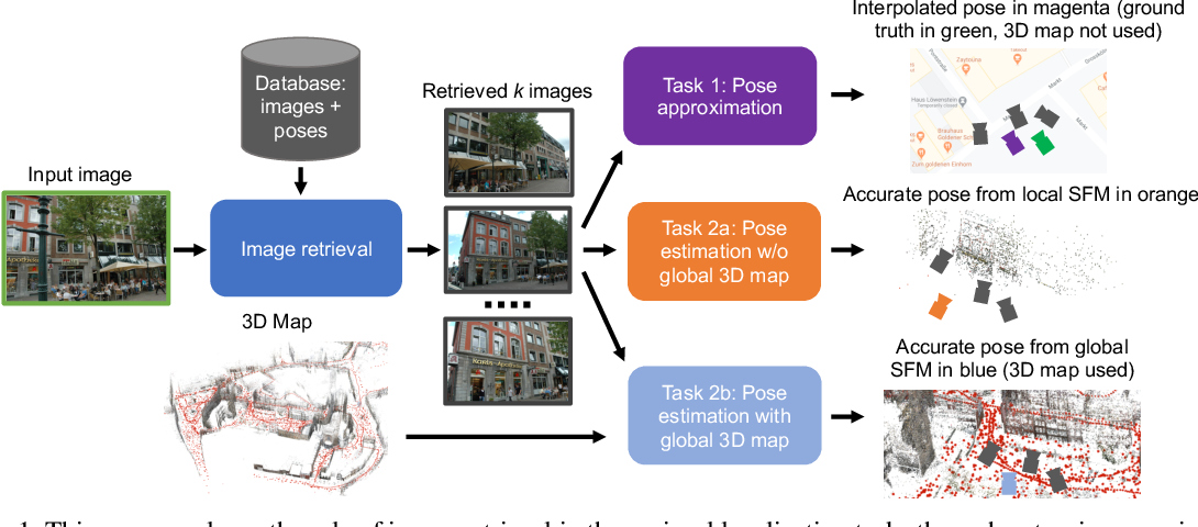 Figure 1 for Benchmarking Image Retrieval for Visual Localization