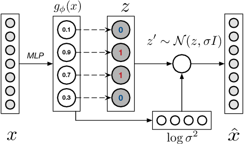 Figure 1 for NASH: Toward End-to-End Neural Architecture for Generative Semantic Hashing