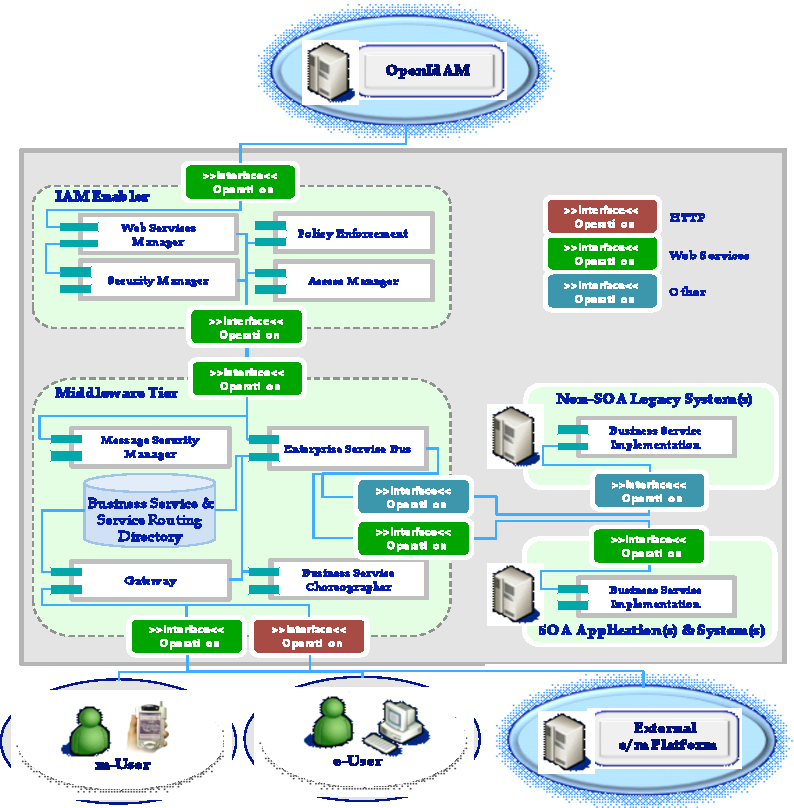 Figure 2 From A Synchronous , Open , User-centric