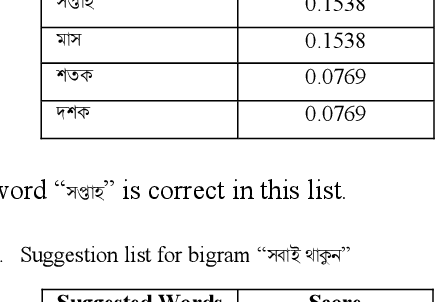 An Approach for Detection and Correction of Missing Word in