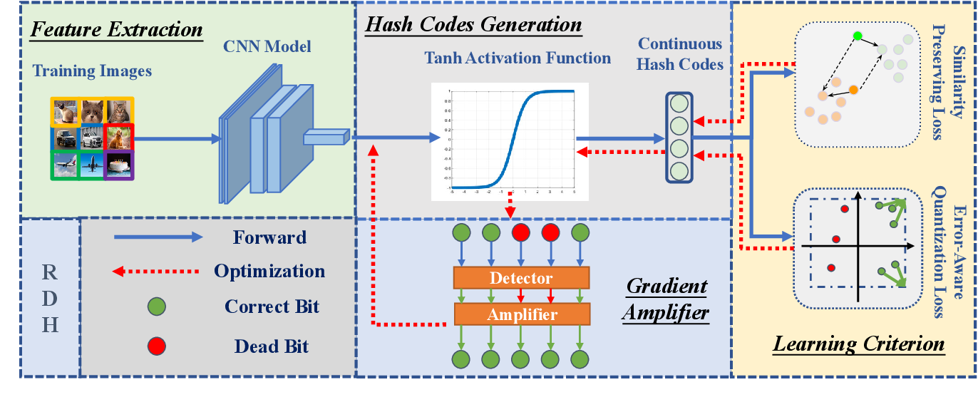 Figure 3 for Rescuing Deep Hashing from Dead Bits Problem
