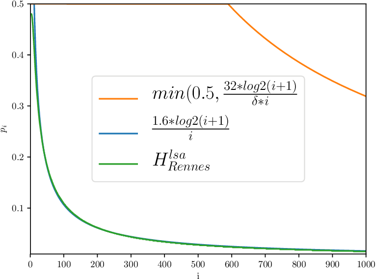 Figure 1 for Sparse Hashing for Scalable Approximate Model Counting: Theory and Practice
