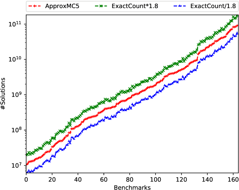 Figure 3 for Sparse Hashing for Scalable Approximate Model Counting: Theory and Practice