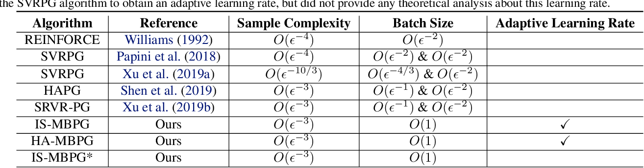 Figure 1 for Momentum-Based Policy Gradient Methods