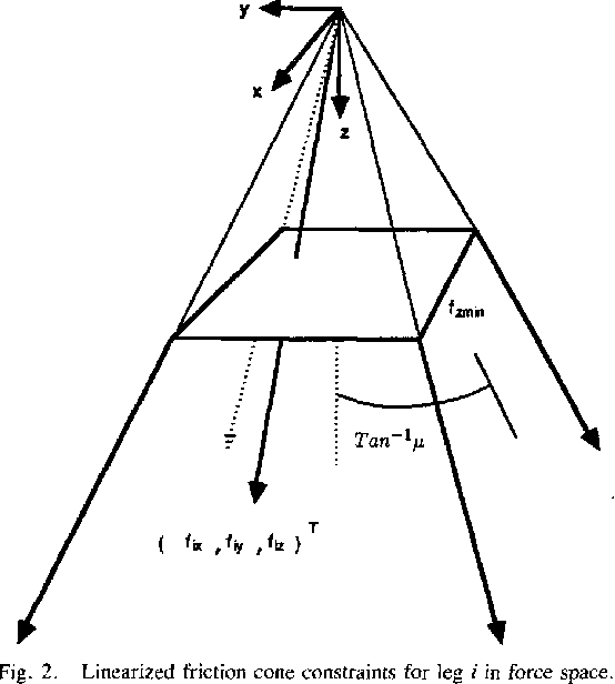 Optimal Force Distribution For The Legs Of A Walking Machine With