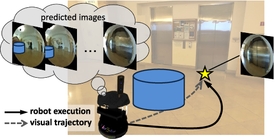 Figure 1 for Deep Visual MPC-Policy Learning for Navigation