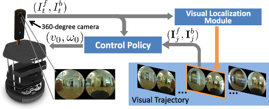 Figure 2 for Deep Visual MPC-Policy Learning for Navigation