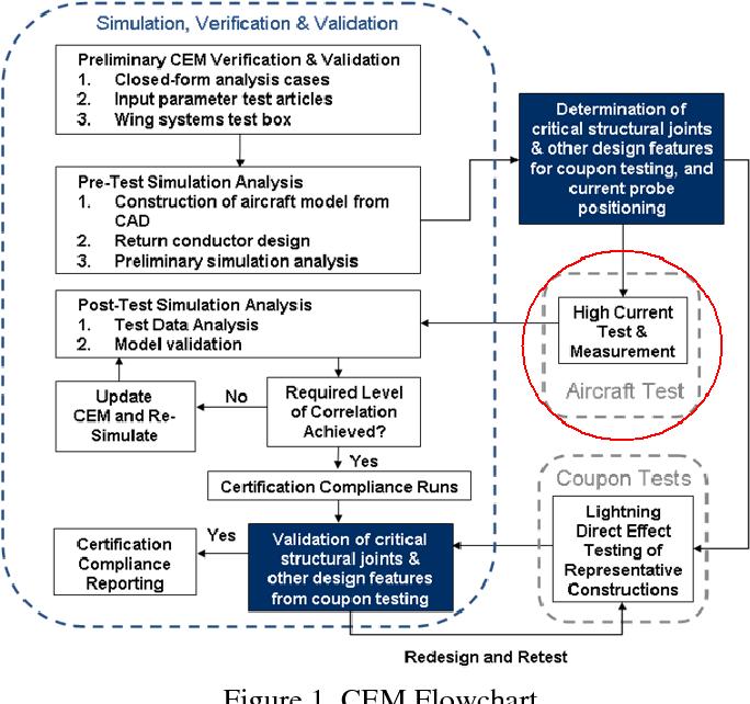 PDF] COMPUTATIONAL ELECTROMAGNETIC MODELING AND EXPERIMENTAL