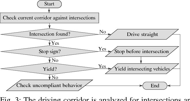 Figure 3 for Limited Visibility and Uncertainty Aware Motion Planning for Automated Driving