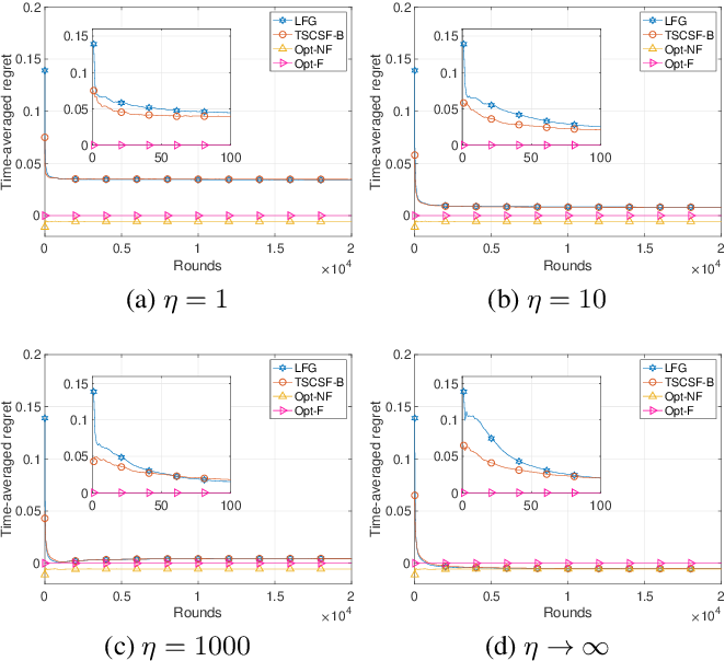 Figure 1 for Thompson Sampling for Combinatorial Semi-bandits with Sleeping Arms and Long-Term Fairness Constraints