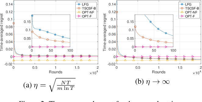 Figure 2 for Thompson Sampling for Combinatorial Semi-bandits with Sleeping Arms and Long-Term Fairness Constraints