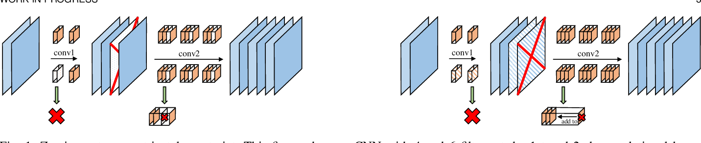 Figure 1 for Manipulating Identical Filter Redundancy for Efficient Pruning on Deep and Complicated CNN