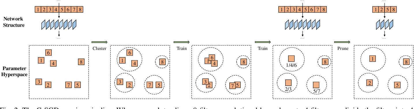 Figure 3 for Manipulating Identical Filter Redundancy for Efficient Pruning on Deep and Complicated CNN