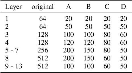 Figure 4 for Manipulating Identical Filter Redundancy for Efficient Pruning on Deep and Complicated CNN