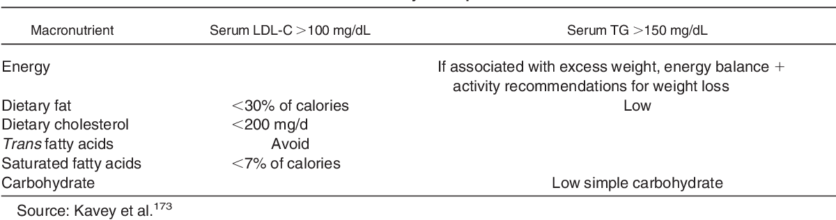 Table 9 from KDOQI Clinical Practice Guideline for Nutrition